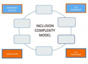 InclusionComplexityModel