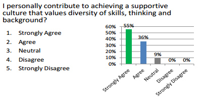 graph showing responses to question regarding one's own support of achieving a diverse and inclusive environment.