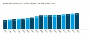 Chart showing board seats held by women at Fortune 500 companies.