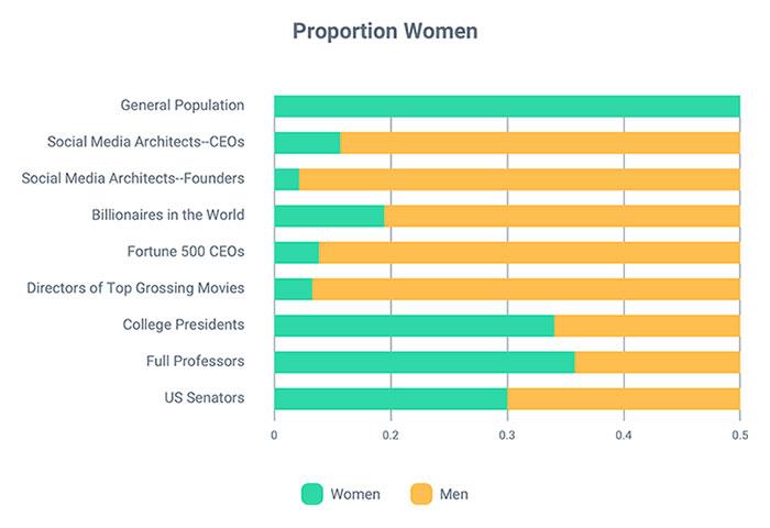Graph Proportion Women