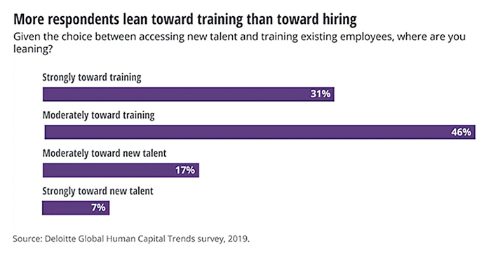 Elevating Today's Workforce to Meet Tomorrow's Challenges: A Case