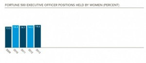 Chart showing executive officer positions held by women at Fortune 500 companies.