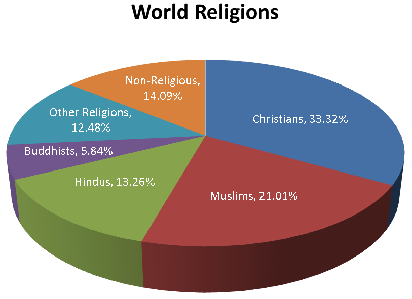 world religions report There have long been predictions that religion would fade from relevancy as the world modernizes, but all the recent surveys are finding that it's happening startlingly fast france will have a majority secular population soon so will the netherlands and new zealand the united kingdom and australia will soon lose christian majorities.
